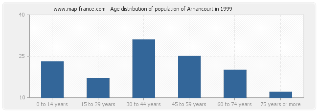 Age distribution of population of Arnancourt in 1999