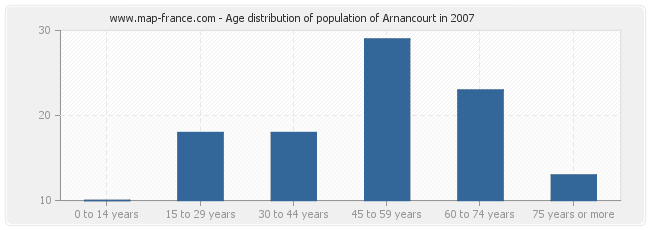 Age distribution of population of Arnancourt in 2007
