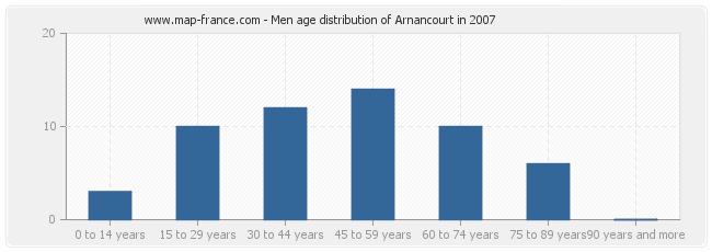 Men age distribution of Arnancourt in 2007