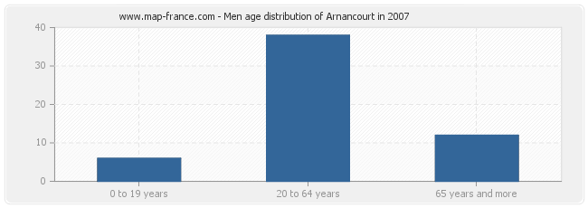 Men age distribution of Arnancourt in 2007