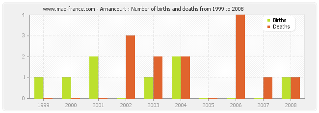 Arnancourt : Number of births and deaths from 1999 to 2008