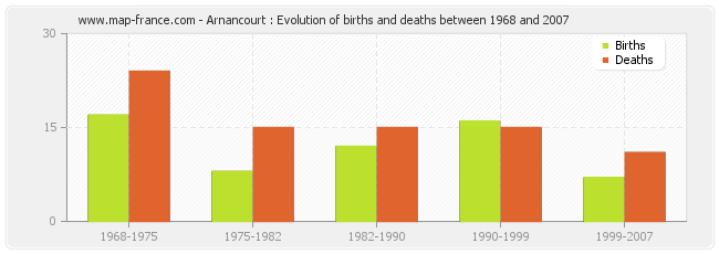 Arnancourt : Evolution of births and deaths between 1968 and 2007
