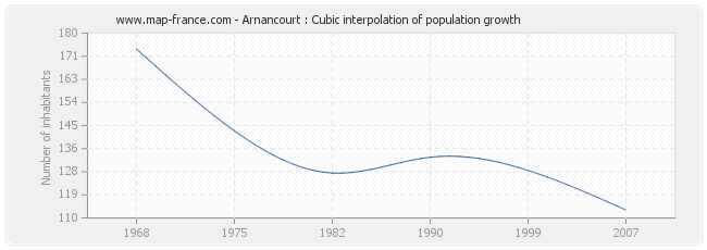 Arnancourt : Cubic interpolation of population growth