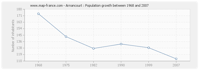Population Arnancourt