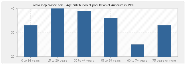 Age distribution of population of Auberive in 1999