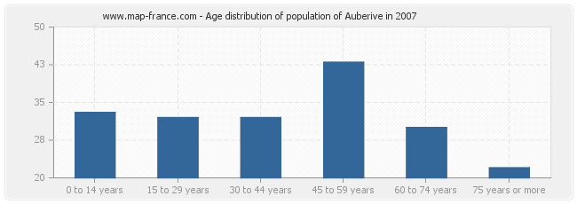 Age distribution of population of Auberive in 2007
