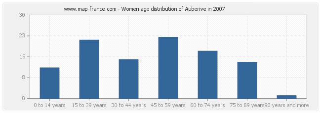 Women age distribution of Auberive in 2007