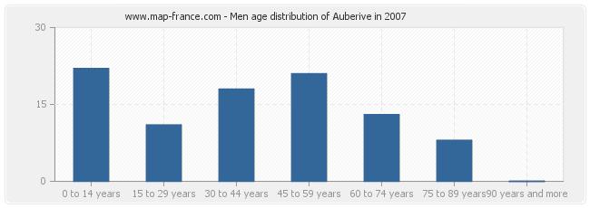 Men age distribution of Auberive in 2007