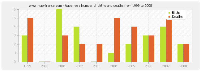 Auberive : Number of births and deaths from 1999 to 2008