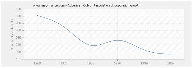 Auberive : Cubic interpolation of population growth