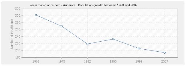 Population Auberive