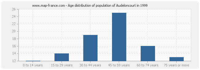 Age distribution of population of Audeloncourt in 1999