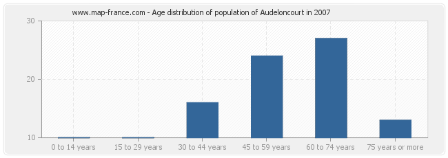 Age distribution of population of Audeloncourt in 2007