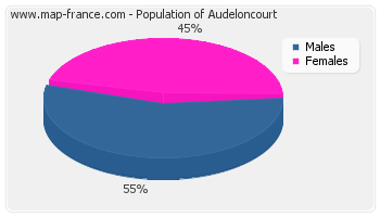 Sex distribution of population of Audeloncourt in 2007