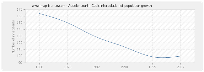 Audeloncourt : Cubic interpolation of population growth
