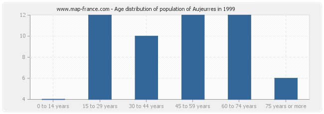 Age distribution of population of Aujeurres in 1999