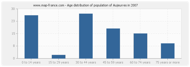 Age distribution of population of Aujeurres in 2007