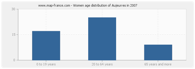 Women age distribution of Aujeurres in 2007