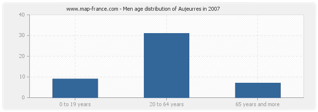 Men age distribution of Aujeurres in 2007