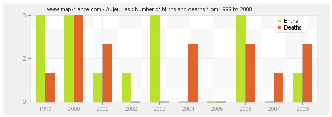 Aujeurres : Number of births and deaths from 1999 to 2008
