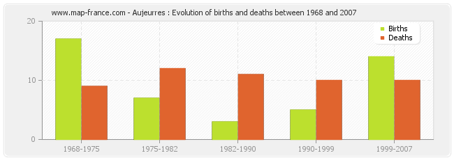 Aujeurres : Evolution of births and deaths between 1968 and 2007