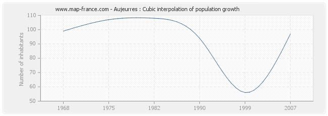 Aujeurres : Cubic interpolation of population growth