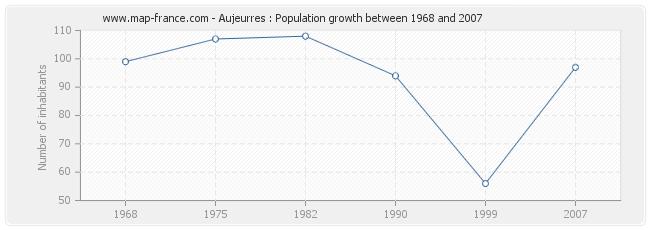 Population Aujeurres
