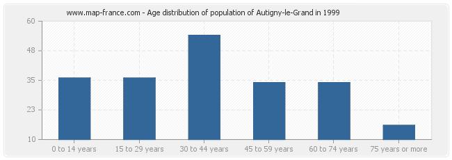 Age distribution of population of Autigny-le-Grand in 1999