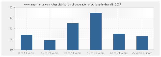 Age distribution of population of Autigny-le-Grand in 2007