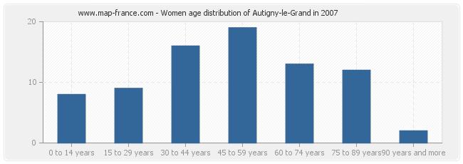 Women age distribution of Autigny-le-Grand in 2007