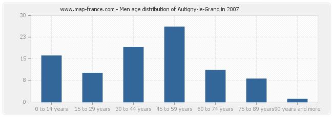Men age distribution of Autigny-le-Grand in 2007