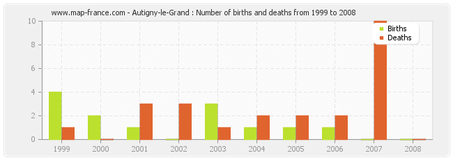 Autigny-le-Grand : Number of births and deaths from 1999 to 2008