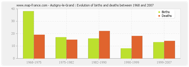 Autigny-le-Grand : Evolution of births and deaths between 1968 and 2007
