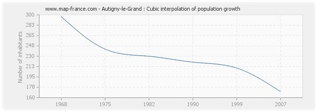 Autigny-le-Grand : Cubic interpolation of population growth