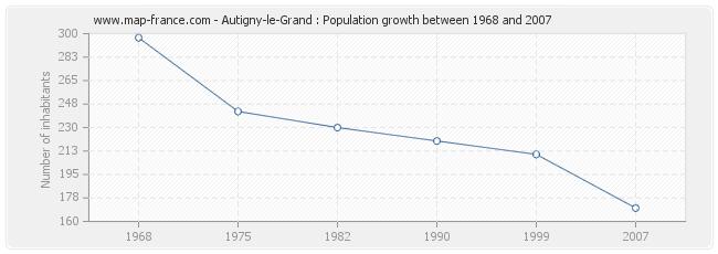 Population Autigny-le-Grand