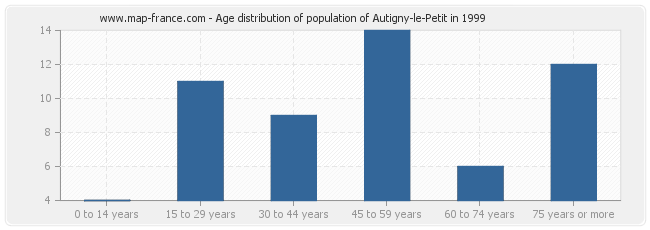 Age distribution of population of Autigny-le-Petit in 1999