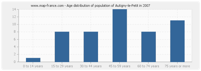 Age distribution of population of Autigny-le-Petit in 2007