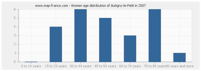 Women age distribution of Autigny-le-Petit in 2007