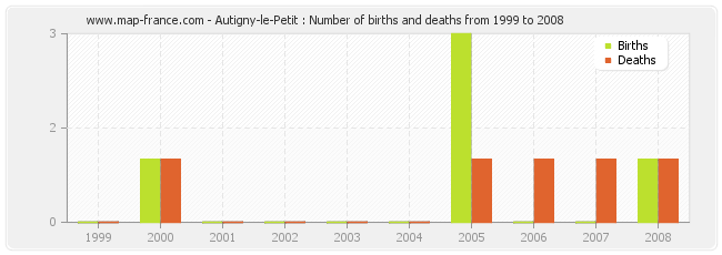 Autigny-le-Petit : Number of births and deaths from 1999 to 2008