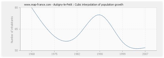 Autigny-le-Petit : Cubic interpolation of population growth