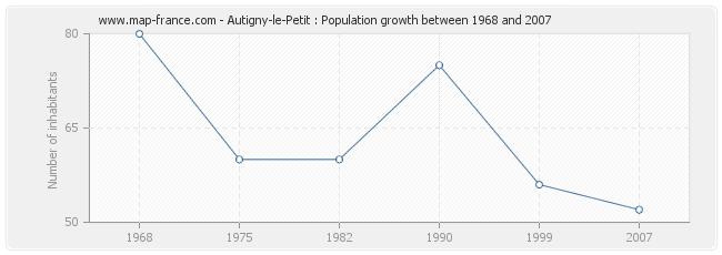 Population Autigny-le-Petit