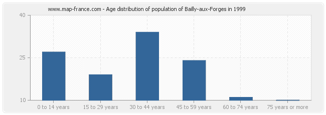 Age distribution of population of Bailly-aux-Forges in 1999