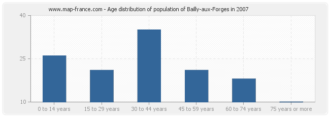 Age distribution of population of Bailly-aux-Forges in 2007