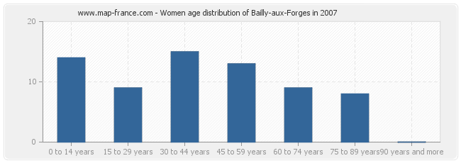 Women age distribution of Bailly-aux-Forges in 2007