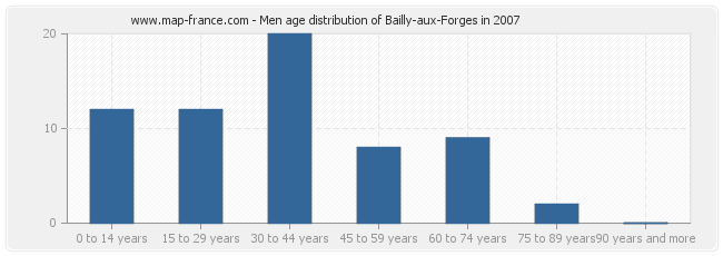 Men age distribution of Bailly-aux-Forges in 2007