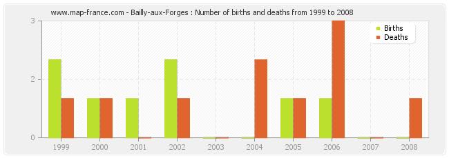 Bailly-aux-Forges : Number of births and deaths from 1999 to 2008