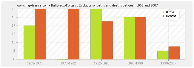 Bailly-aux-Forges : Evolution of births and deaths between 1968 and 2007