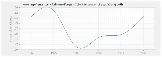 Bailly-aux-Forges : Cubic interpolation of population growth