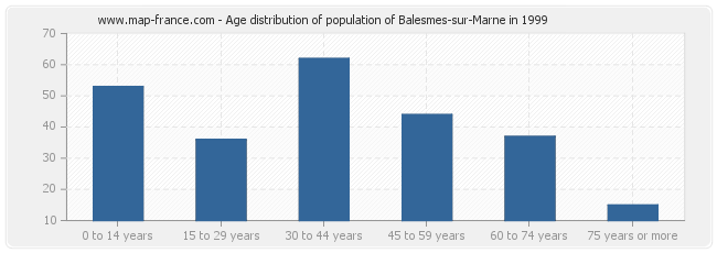 Age distribution of population of Balesmes-sur-Marne in 1999