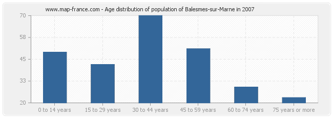 Age distribution of population of Balesmes-sur-Marne in 2007